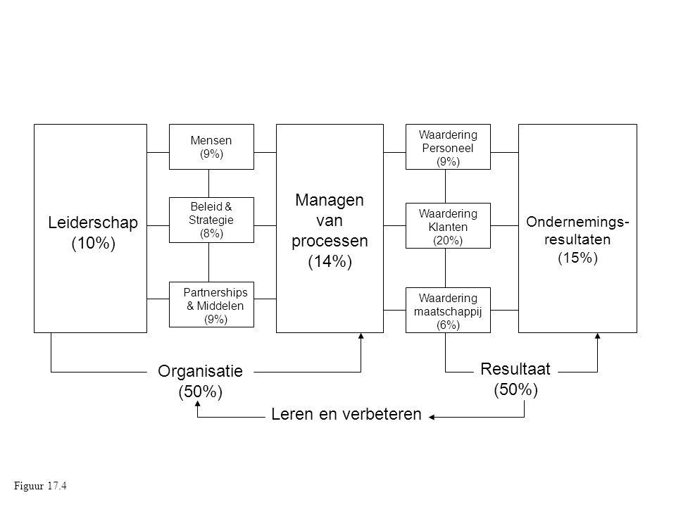 Leiderschap (10%) Partnerships & Middelen (9%) Beleid & Strategie (8%) Mensen (9%) Waardering Personeel (9%) Waardering Klanten (20%) Waardering maats