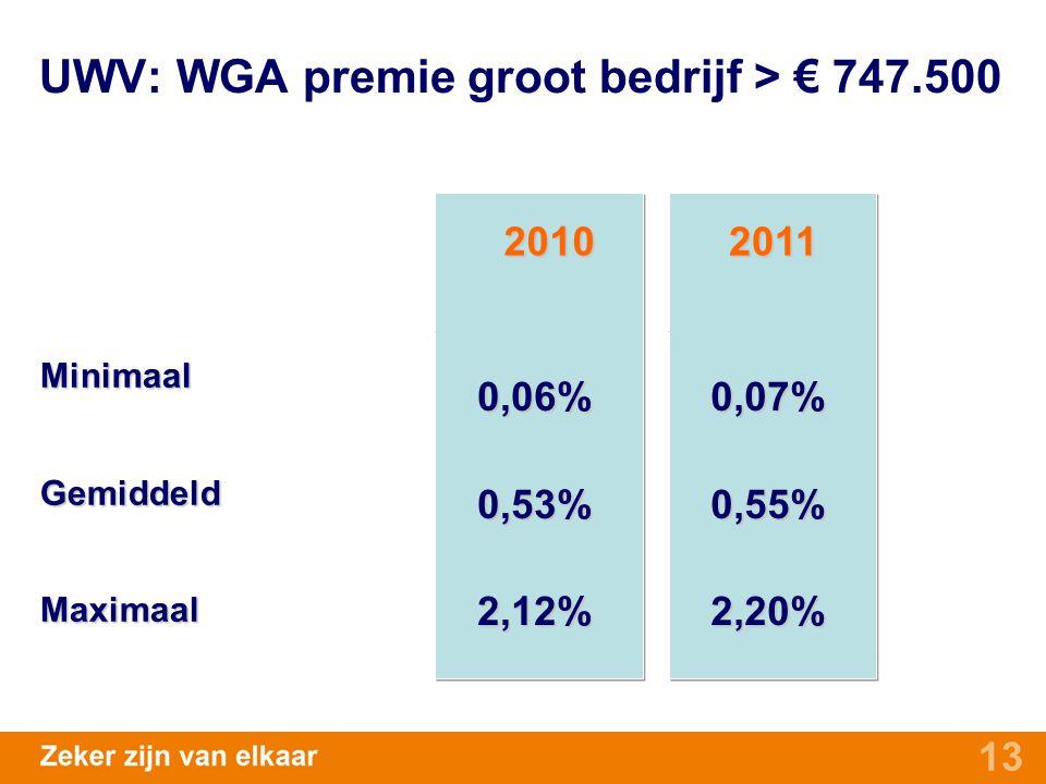 13 MinimaalGemiddeldMaximaal 0,06%0,53%2,12%0,07%0,55%2,20% 20102011 UWV: WGA premie groot bedrijf > € 747.500