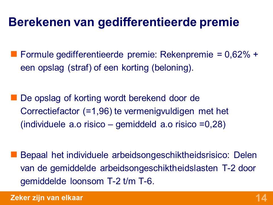 14 Berekenen van gedifferentieerde premie Formule gedifferentieerde premie: Rekenpremie = 0,62% + een opslag (straf) of een korting (beloning). De ops
