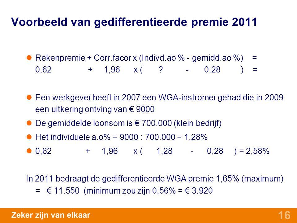 16 Voorbeeld van gedifferentieerde premie 2011 Rekenpremie + Corr.facor x (Indivd.ao % - gemidd.ao %) = 0,62 + 1,96 x ( ? - 0,28 ) = Een werkgever hee