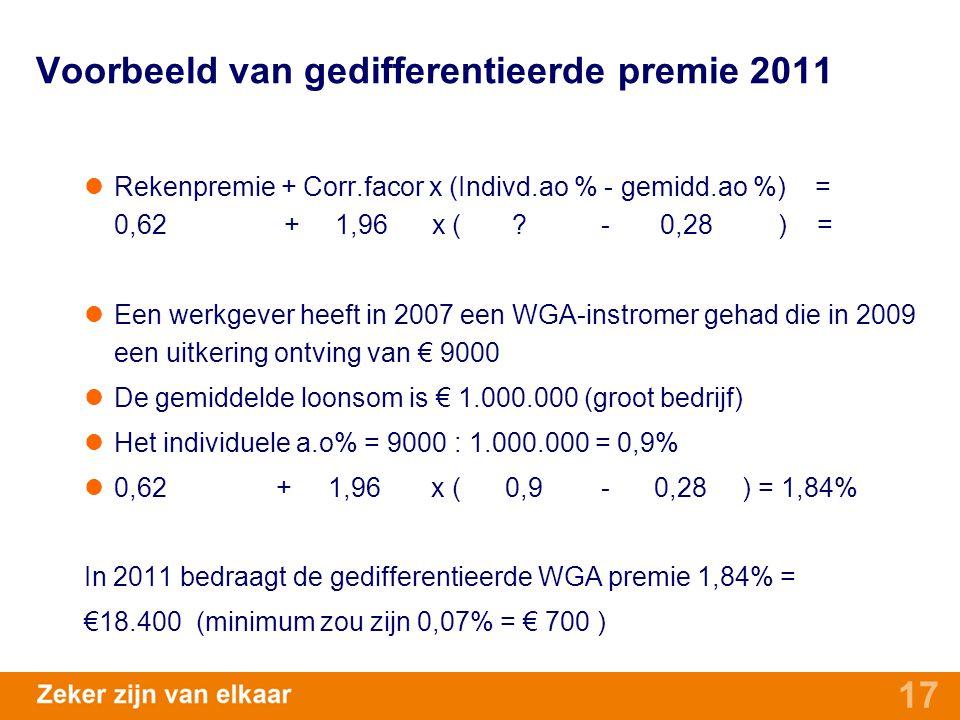 17 Voorbeeld van gedifferentieerde premie 2011 Rekenpremie + Corr.facor x (Indivd.ao % - gemidd.ao %) = 0,62 + 1,96 x ( ? - 0,28 ) = Een werkgever hee