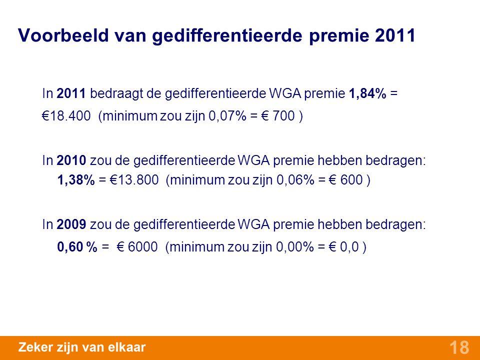 18 Voorbeeld van gedifferentieerde premie 2011 In 2011 bedraagt de gedifferentieerde WGA premie 1,84% = €18.400 (minimum zou zijn 0,07% = € 700 ) In 2