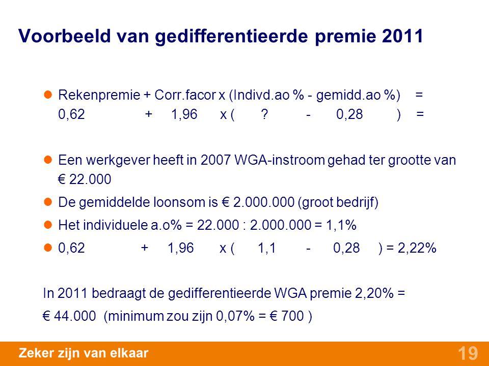 19 Voorbeeld van gedifferentieerde premie 2011 Rekenpremie + Corr.facor x (Indivd.ao % - gemidd.ao %) = 0,62 + 1,96 x ( ? - 0,28 ) = Een werkgever hee