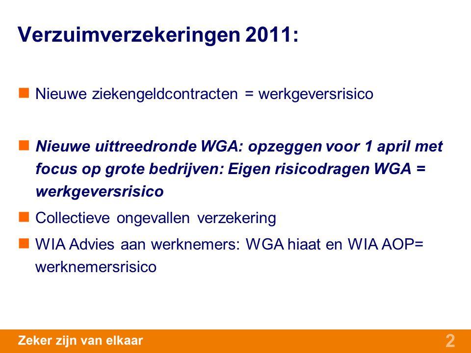 2 Verzuimverzekeringen 2011: Nieuwe ziekengeldcontracten = werkgeversrisico Nieuwe uittreedronde WGA: opzeggen voor 1 april met focus op grote bedrijv