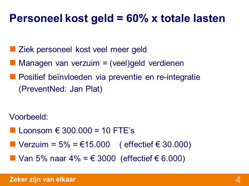 4 Personeel kost geld = 60% x totale lasten Ziek personeel kost veel meer geld Managen van verzuim = (veel)geld verdienen Positief beïnvloeden via pre