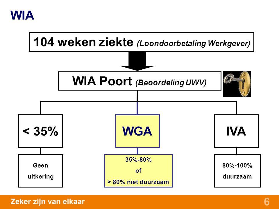 6 104 weken ziekte (Loondoorbetaling Werkgever) Geen uitkering < 35% WIA Poort (Beoordeling UWV) 80%-100% duurzaam 35%-80% of > 80% niet duurzaam WGAI