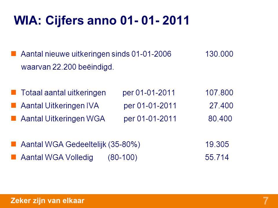 7 WIA: Cijfers anno 01- 01- 2011 Aantal nieuwe uitkeringen sinds 01-01-2006130.000 waarvan 22.200 beëindigd. Totaal aantal uitkeringen per 01-01-2011