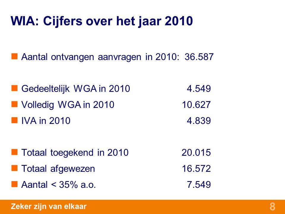 8 WIA: Cijfers over het jaar 2010 Aantal ontvangen aanvragen in 2010: 36.587 Gedeeltelijk WGA in 2010 4.549 Volledig WGA in 201010.627 IVA in 2010 4.8