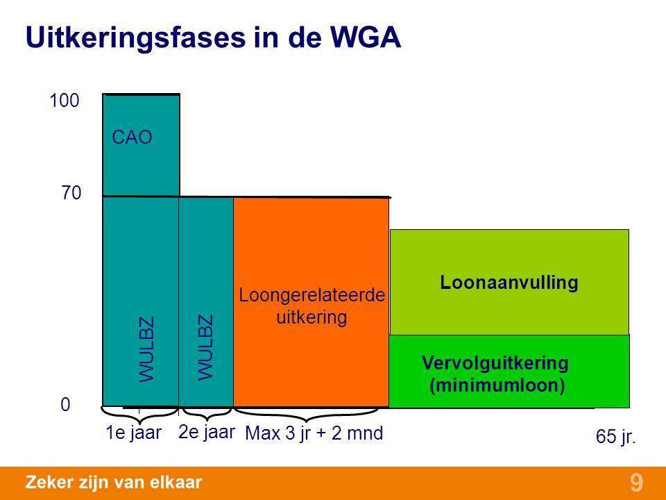 9 70 65 jr. 0 WULBZ Loongerelateerde uitkering Vervolguitkering (minimumloon) Max 3 jr + 2 mnd 1e jaar 2e jaar 100 CAO Loonaanvulling Uitkeringsfases