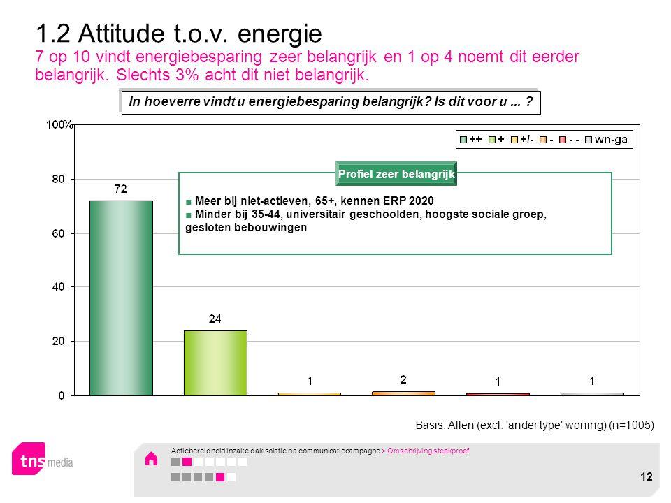 1.2 Attitude t.o.v. energie 7 op 10 vindt energiebesparing zeer belangrijk en 1 op 4 noemt dit eerder belangrijk. Slechts 3% acht dit niet belangrijk.