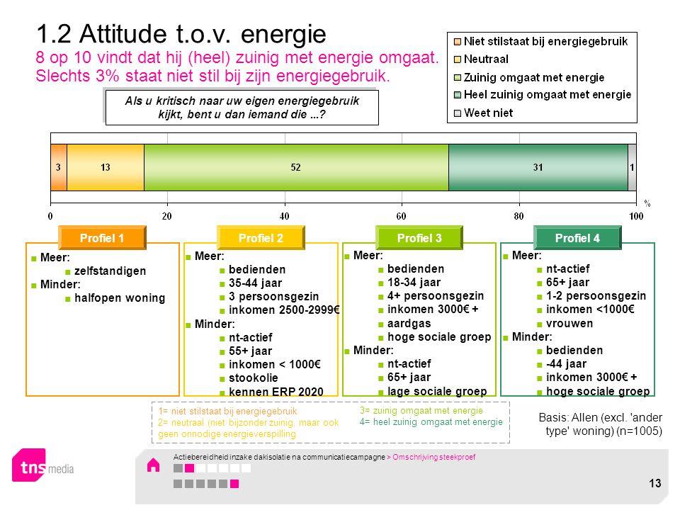 1.2 Attitude t.o.v. energie 8 op 10 vindt dat hij (heel) zuinig met energie omgaat. Slechts 3% staat niet stil bij zijn energiegebruik. Als u kritisch