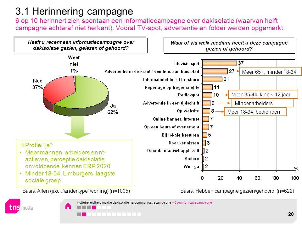 """Basis: Hebben campagne gezien/gehoord (n=622)  Profiel """"ja"""": Meer mannen, arbeiders en nt- actieven, perceptie dakisolatie onvoldoende, kennen ERP 20"""