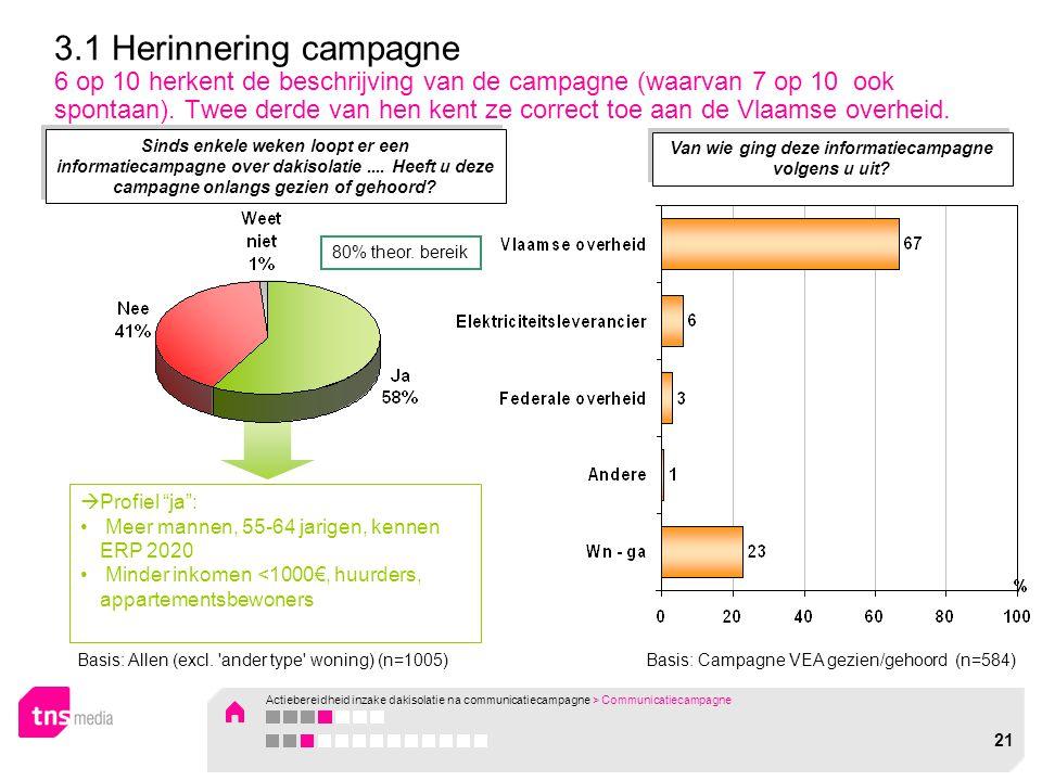 Basis: Campagne VEA gezien/gehoord (n=584)  Profiel ja : Meer mannen, 55-64 jarigen, kennen ERP 2020 Minder inkomen <1000€, huurders, appartementsbewoners 3.1 Herinnering campagne 6 op 10 herkent de beschrijving van de campagne (waarvan 7 op 10 ook spontaan).