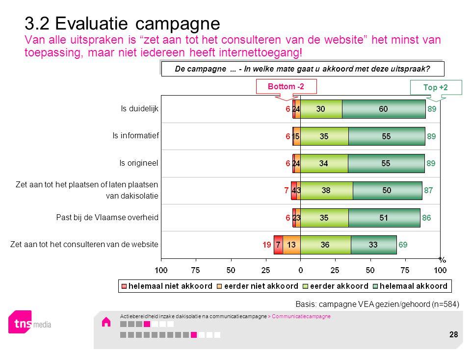 """Basis: campagne VEA gezien/gehoord (n=584) 3.2 Evaluatie campagne Van alle uitspraken is """"zet aan tot het consulteren van de website"""" het minst van to"""