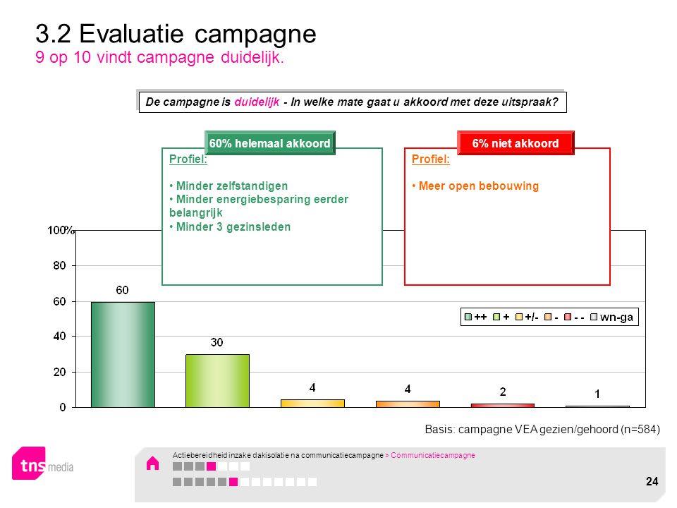 Basis: campagne VEA gezien/gehoord (n=584) 3.2 Evaluatie campagne 9 op 10 vindt campagne duidelijk. Profiel: Minder zelfstandigen Minder energiebespar