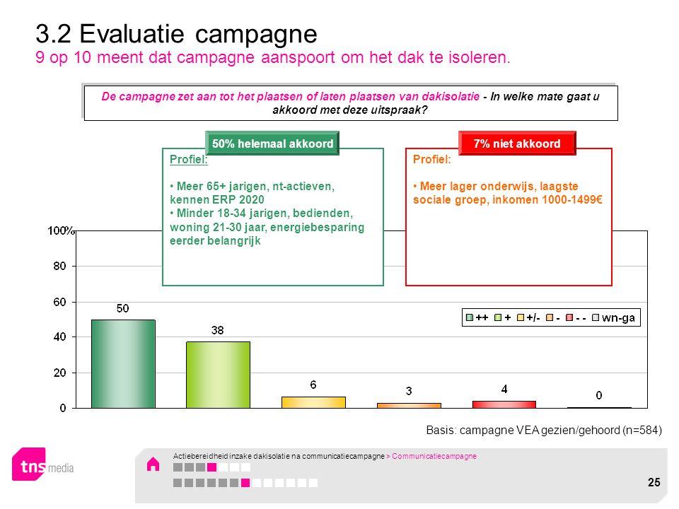 Basis: campagne VEA gezien/gehoord (n=584) 3.2 Evaluatie campagne 9 op 10 meent dat campagne aanspoort om het dak te isoleren. Profiel: Meer 65+ jarig