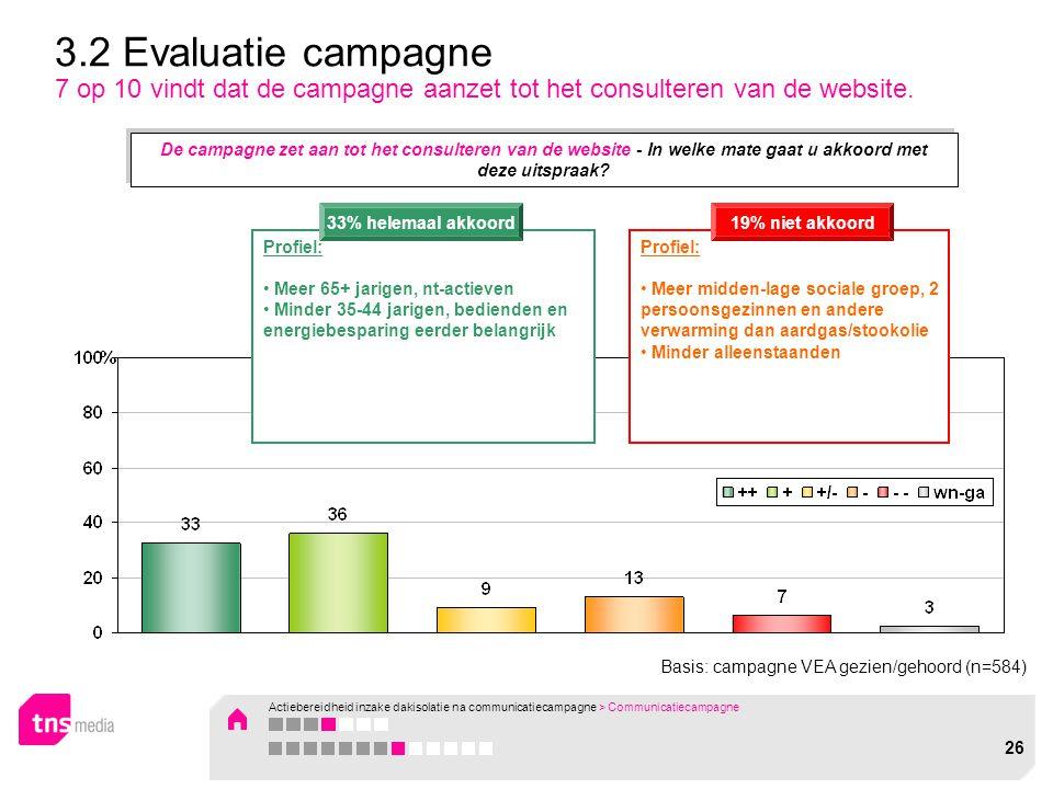 Basis: campagne VEA gezien/gehoord (n=584) 3.2 Evaluatie campagne 7 op 10 vindt dat de campagne aanzet tot het consulteren van de website. Profiel: Me