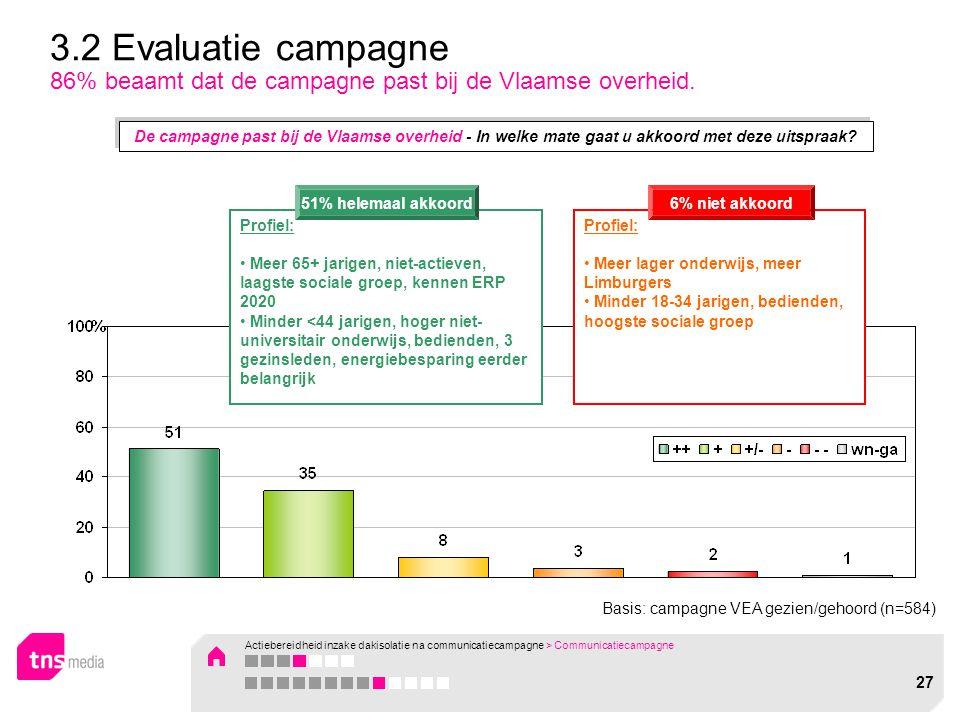 Basis: campagne VEA gezien/gehoord (n=584) 3.2 Evaluatie campagne 86% beaamt dat de campagne past bij de Vlaamse overheid. Profiel: Meer 65+ jarigen,