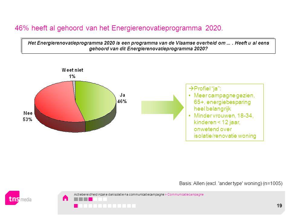 Het Energierenovatieprogramma 2020 is een programma van de Vlaamse overheid om.... Heeft u al eens gehoord van dit Energierenovatieprogramma 2020?  P