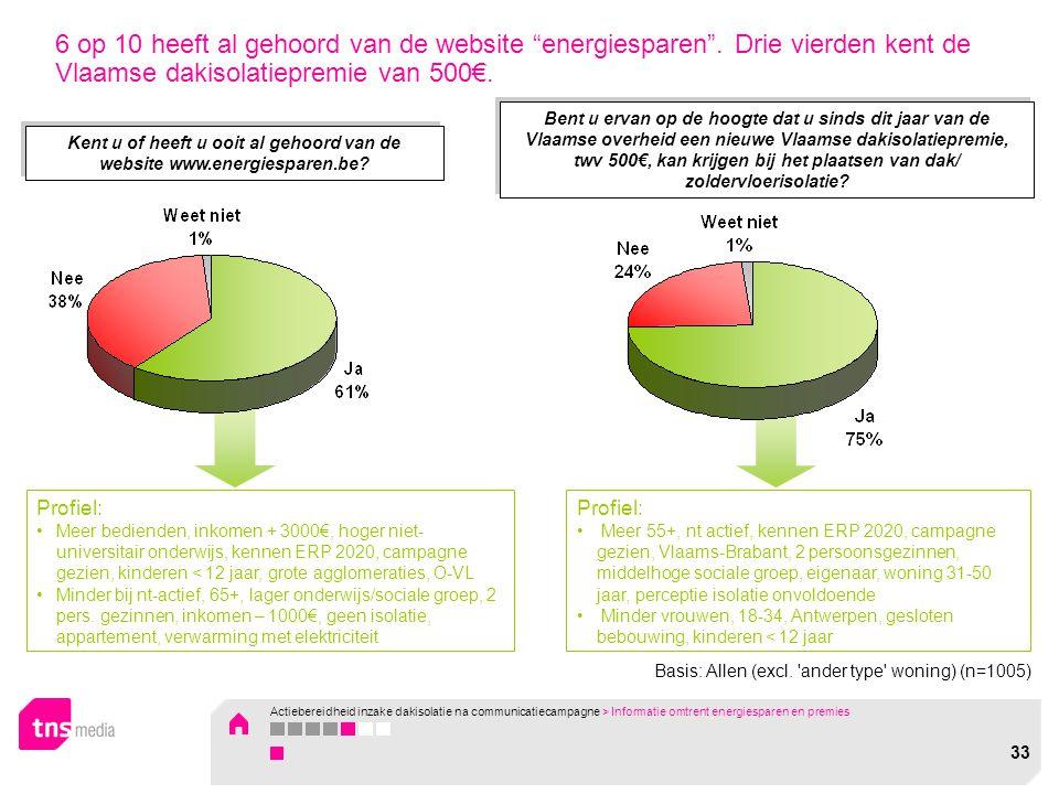 """6 op 10 heeft al gehoord van de website """"energiesparen"""". Drie vierden kent de Vlaamse dakisolatiepremie van 500€. Kent u of heeft u ooit al gehoord va"""