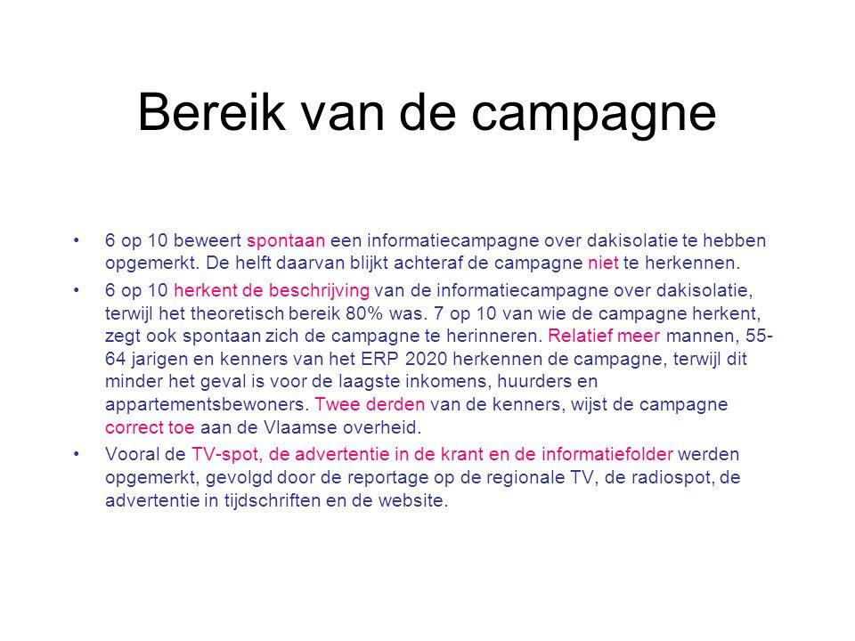 Bereik van de campagne 6 op 10 beweert spontaan een informatiecampagne over dakisolatie te hebben opgemerkt. De helft daarvan blijkt achteraf de campa