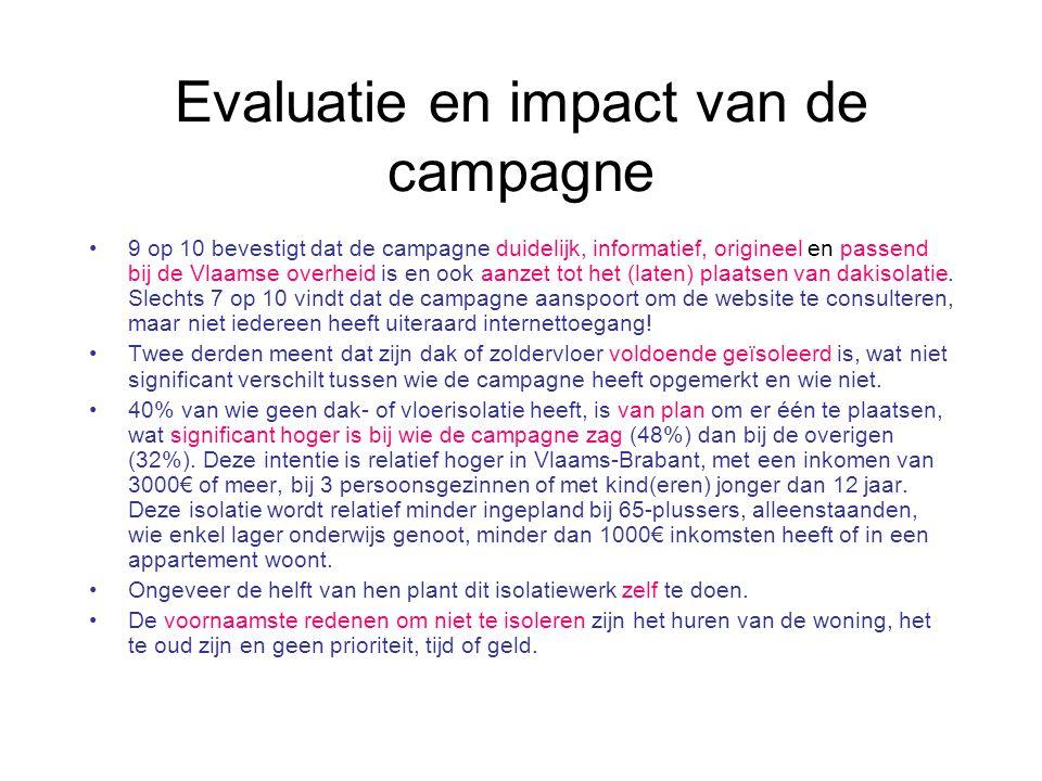 Evaluatie en impact van de campagne 9 op 10 bevestigt dat de campagne duidelijk, informatief, origineel en passend bij de Vlaamse overheid is en ook aanzet tot het (laten) plaatsen van dakisolatie.