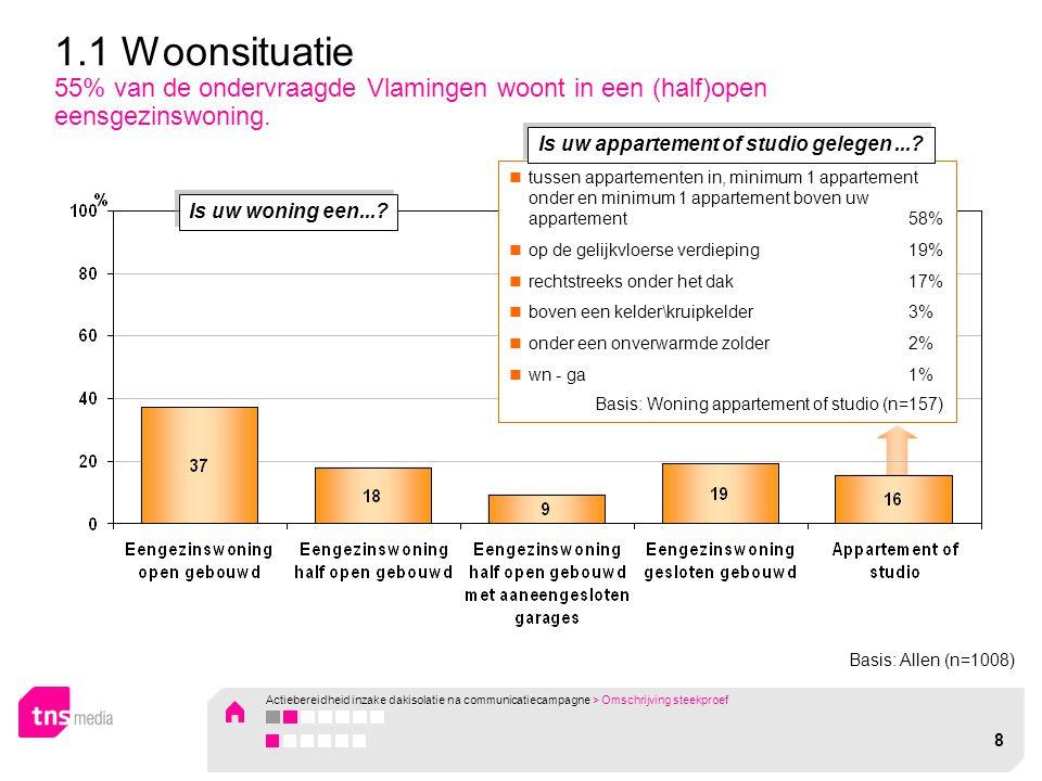 1.1 Woonsituatie 55% van de ondervraagde Vlamingen woont in een (half)open eensgezinswoning. tussen appartementen in, minimum 1 appartement onder en m