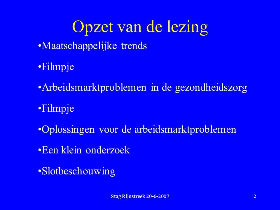 Stag Rijnstreek 20-6-20073 Maatschappelijke trends en de gevolgen voor het werken in de zorg Vraagzijde:  Toename zorg- productie  Vergrijzing en vitalisering van de Nederlanders  Wijzigingen in de personeelsvraag.