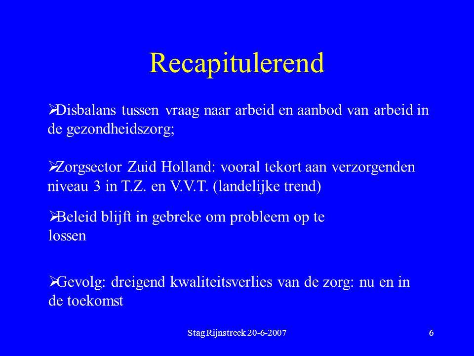 Stag Rijnstreek 20-6-20076 Recapitulerend  Disbalans tussen vraag naar arbeid en aanbod van arbeid in de gezondheidszorg;  Zorgsector Zuid Holland: