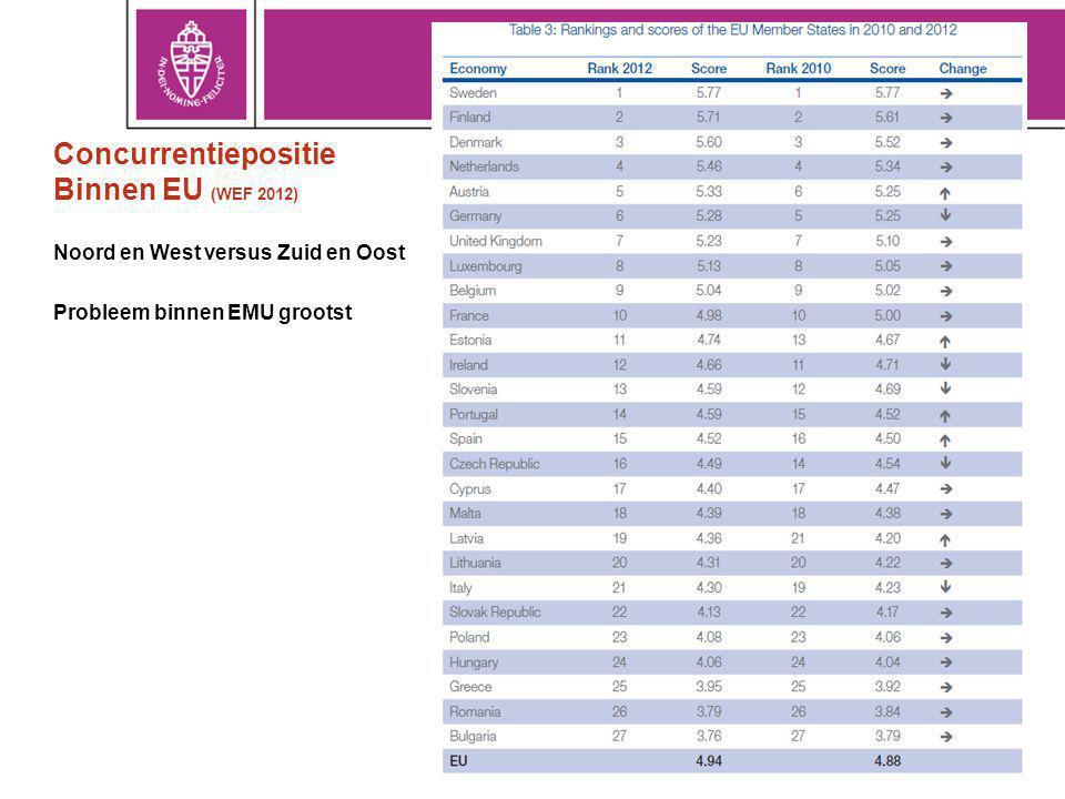 Concurrentiepositie Binnen EU (WEF 2012) Noord en West versus Zuid en Oost Probleem binnen EMU grootst