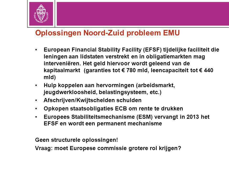Oplossingen Noord-Zuid probleem EMU European Financial Stability Facility (EFSF) tijdelijke faciliteit die leningen aan lidstaten verstrekt en in obli