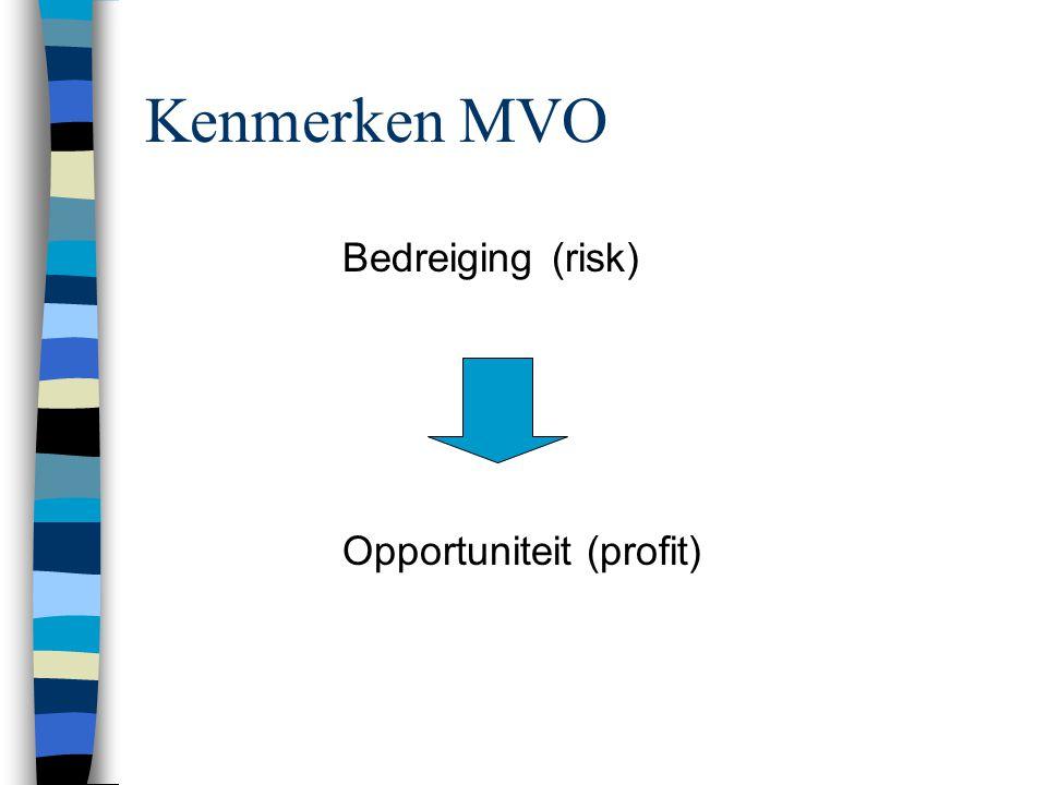 Kenmerken MVO Bedreiging(risk) Opportuniteit (profit)