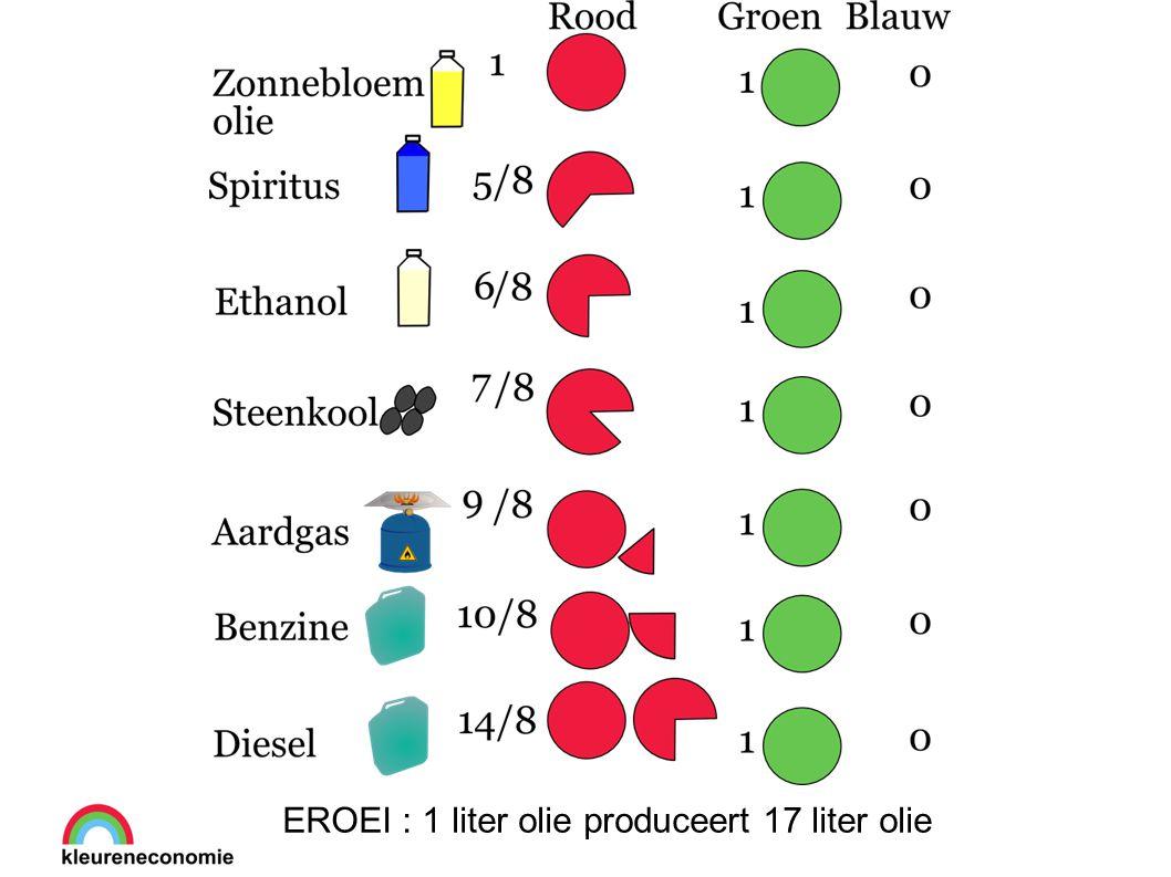 EROEI : 1 liter olie produceert 17 liter olie