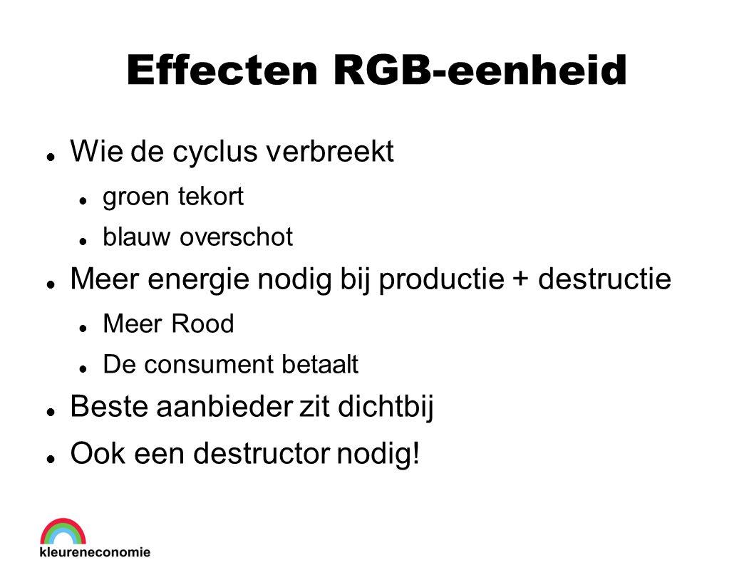 Effecten RGB-eenheid Wie de cyclus verbreekt groen tekort blauw overschot Meer energie nodig bij productie + destructie Meer Rood De consument betaalt Beste aanbieder zit dichtbij Ook een destructor nodig!
