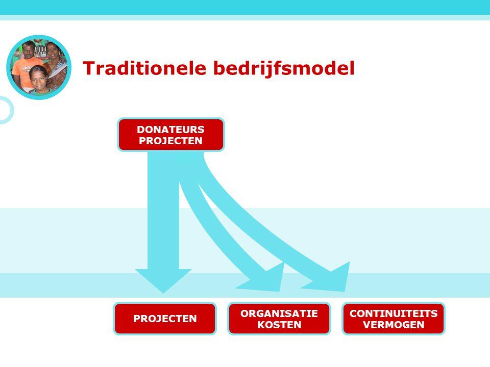 www.net4kids.org Traditionele bedrijfsmodel PROJECTEN ORGANISATIE KOSTEN CONTINUITEITS VERMOGEN DONATEURS PROJECTEN