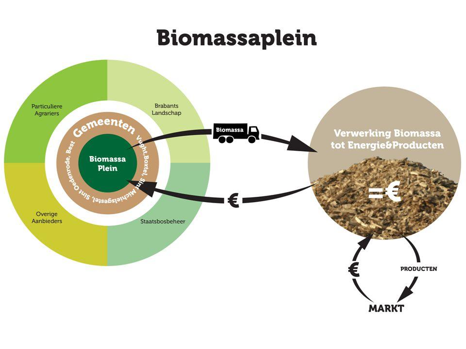 Alles op een rij Biomassa levert gaande weg steeds meer geld op Zowel gemeente als organisaties die het landschap beheren krijgen steeds minder geld om hun taken uit te voeren voor het landschap Gaan naar een systeem waarbij het landschap zich zelf gaat betalen door middel van het oprichten van of inpassen van een landschapsfonds met specifieke aanvraag/uitkeringsvoorwaarden Regio steekt in op ontwikkeling biobased economy Biomassa kan als brandstof of als grondstof voor voedsel of producten worden ingezet (technologie gaat snel)