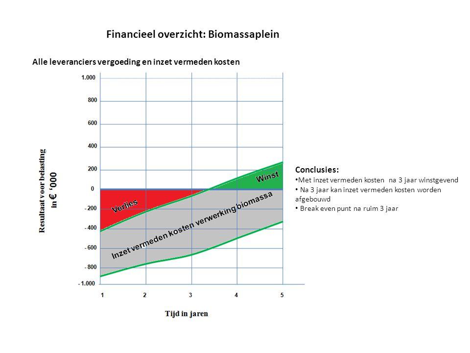 Financieel overzicht: Biomassaplein Alle leveranciers vergoeding en inzet vermeden kosten Conclusies: Met inzet vermeden kosten na 3 jaar winstgevend Na 3 jaar kan inzet vermeden kosten worden afgebouwd Break even punt na ruim 3 jaar