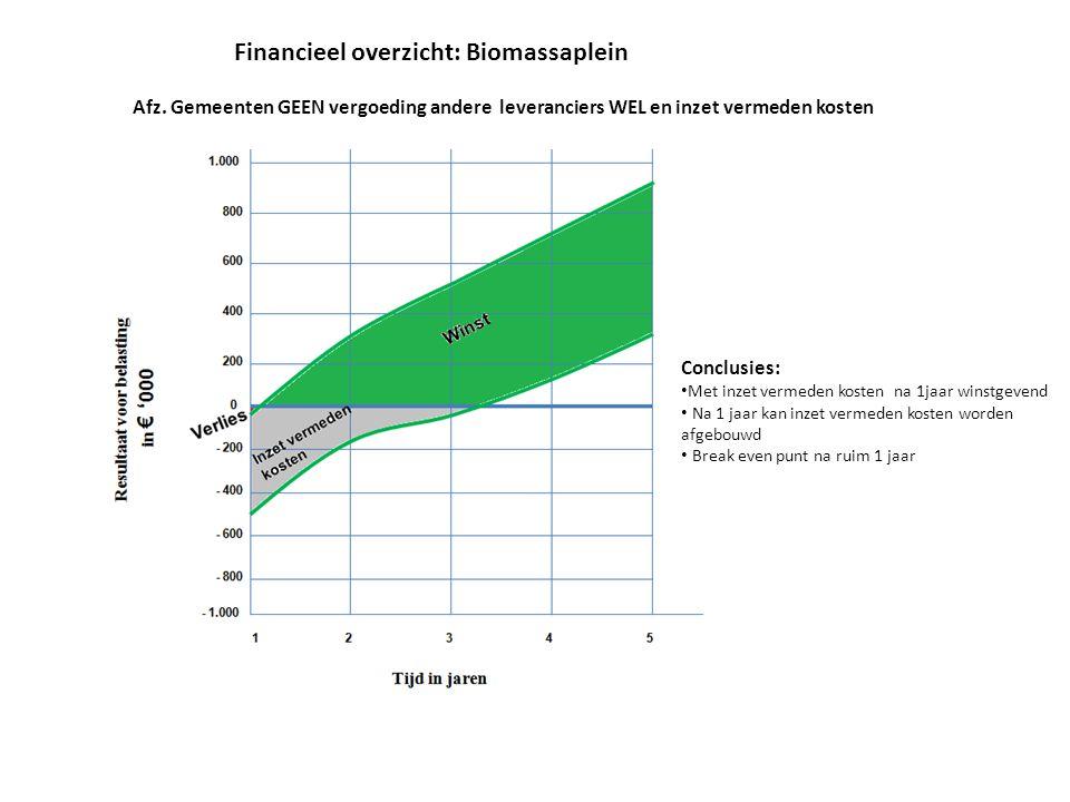 Financieel overzicht: Biomassaplein Conclusies: Met inzet vermeden kosten na 1jaar winstgevend Na 1 jaar kan inzet vermeden kosten worden afgebouwd Break even punt na ruim 1 jaar Afz.