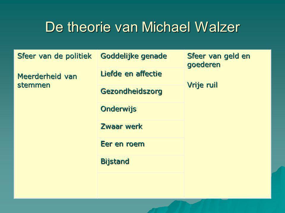 De theorie van Michael Walzer Sfeer van de politiek Meerderheid van stemmen Goddelijke genade Sfeer van geld en goederen Vrije ruil Liefde en affectie Gezondheidszorg Onderwijs Zwaar werk Eer en roem Bijstand