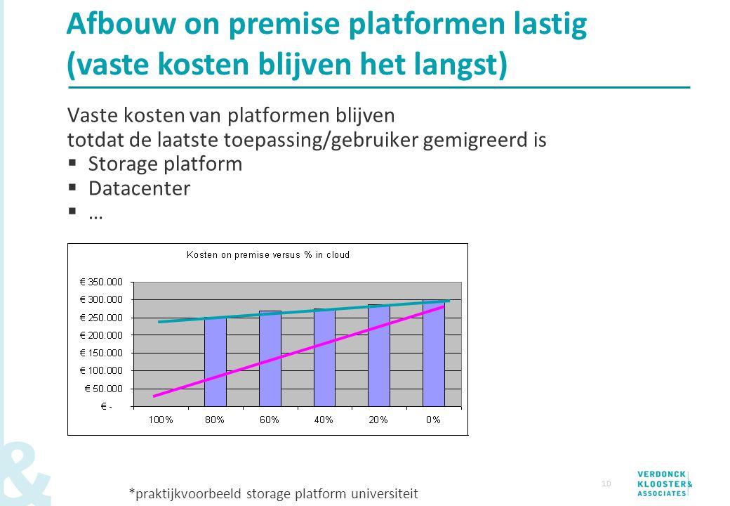 10 Vaste kosten van platformen blijven totdat de laatste toepassing/gebruiker gemigreerd is  Storage platform  Datacenter  … *praktijkvoorbeeld sto