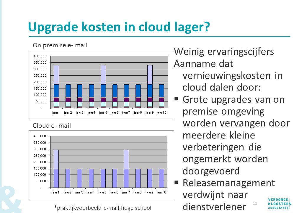 12 Weinig ervaringscijfers Aanname dat vernieuwingskosten in cloud dalen door:  Grote upgrades van on premise omgeving worden vervangen door meerdere