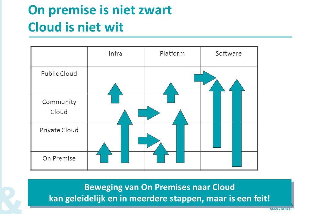 4 On premise is niet zwart Cloud is niet wit InfraPlatformSoftware Public Cloud Community Cloud Private Cloud On Premise Beweging van On Premises naar