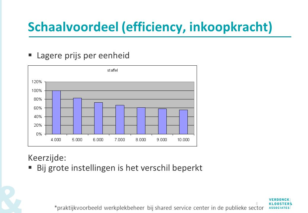 8 Schaalvoordeel (efficiency, inkoopkracht)  Lagere prijs per eenheid Keerzijde:  Bij grote instellingen is het verschil beperkt *praktijkvoorbeeld
