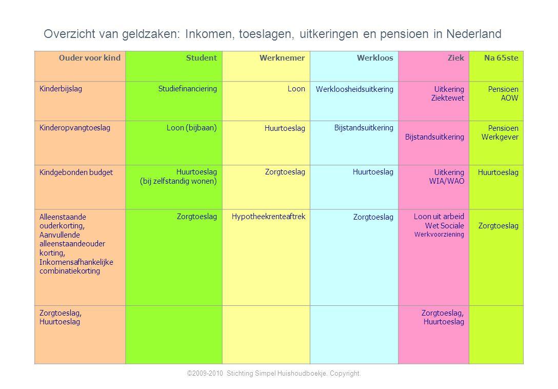 Overzicht van geldzaken: Inkomen, toeslagen, uitkeringen en pensioen in Nederland Ouder voor kindStudentWerknemerWerkloosZiekNa 65ste KinderbijslagStudiefinanciering LoonWerkloosheidsuitkeringUitkering Ziektewet Pensioen AOW KinderopvangtoeslagLoon (bijbaan)HuurtoeslagBijstandsuitkering Pensioen Werkgever Kindgebonden budgetHuurtoeslag (bij zelfstandig wonen) ZorgtoeslagHuurtoeslagUitkering WIA/WAO Huurtoeslag Alleenstaande ouderkorting, Aanvullende alleenstaandeouder korting, Inkomensafhankelijke combinatiekorting ZorgtoeslagHypotheekrenteaftrekZorgtoeslagLoon uit arbeid Wet Sociale Werkvoorziening Zorgtoeslag Zorgtoeslag, Huurtoeslag ©2009-2010 Stichting Simpel Huishoudboekje.