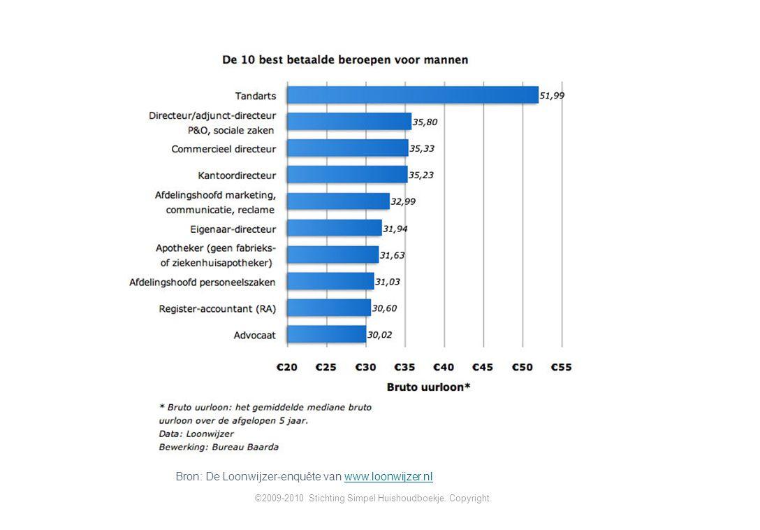 Bron: De Loonwijzer-enquête van www.loonwijzer.nlwww.loonwijzer.nl ©2009-2010 Stichting Simpel Huishoudboekje.