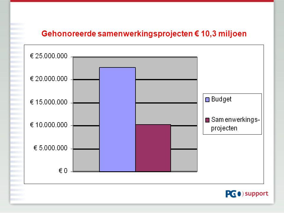 Gehonoreerde samenwerkingsprojecten € 10,3 miljoen