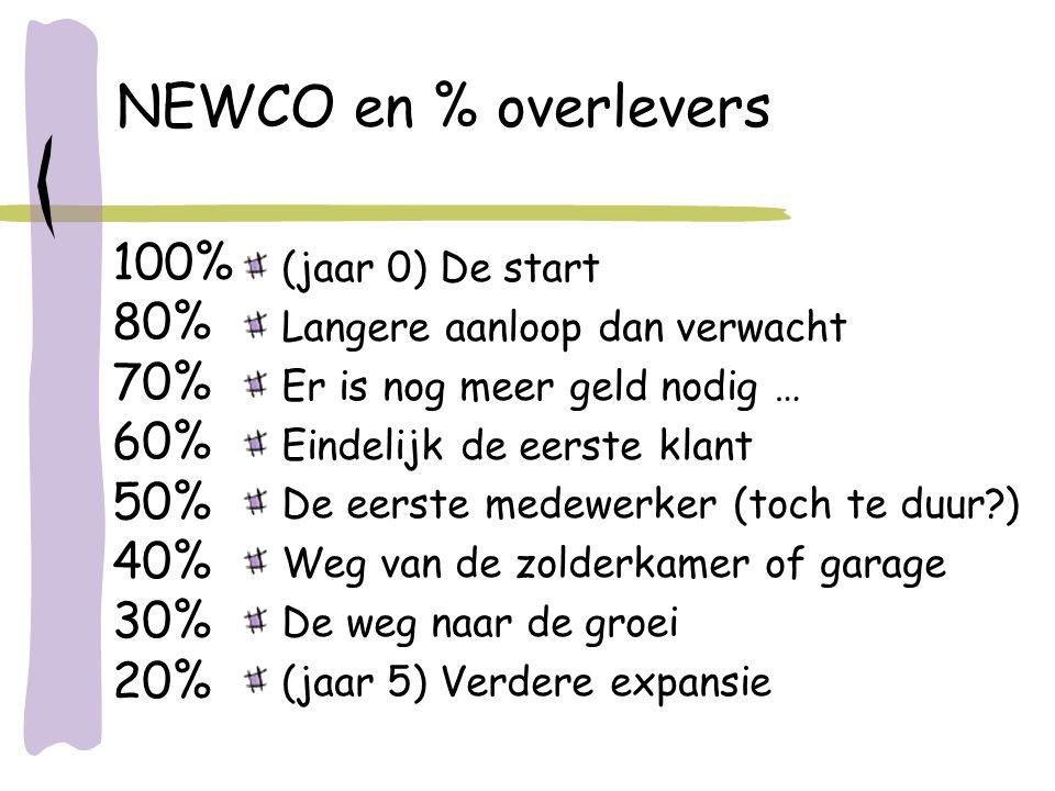 NEWCO en % overlevers (jaar 0) De start Langere aanloop dan verwacht Er is nog meer geld nodig … Eindelijk de eerste klant De eerste medewerker (toch