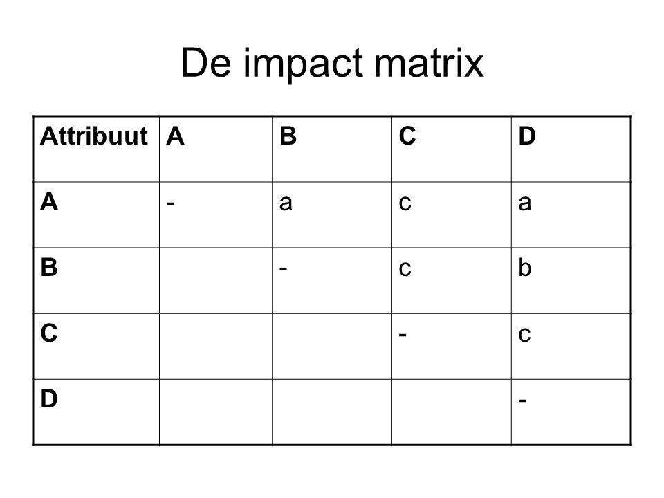 Van ordinaal naar interval of ratio Algoritmen (wiskundig) Verdeel aantal punten over attributen, rangorde impact matrix handhaven Welke methode is het meest betrouwbaar?