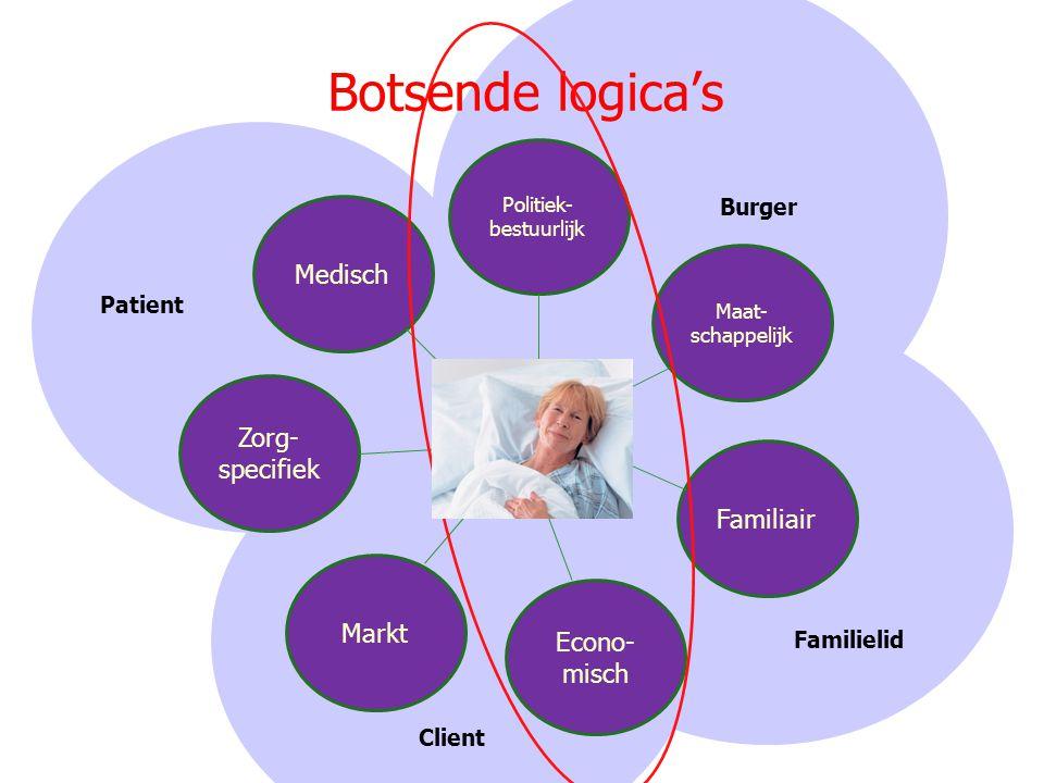 Botsende logica's Politiek- bestuurlijk Maat- schappelijk Familiair Econo- misch Markt Zorg- specifiek Medisch Client Familielid Patient Burger