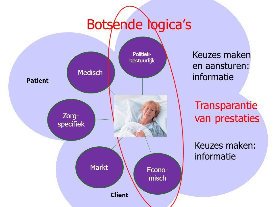 Botsende logica's Politiek- bestuurlijk Econo- misch Markt Zorg- specifiek Medisch Client Patient Keuzes maken en aansturen: informatie Keuzes maken: informatie Transparantie van prestaties